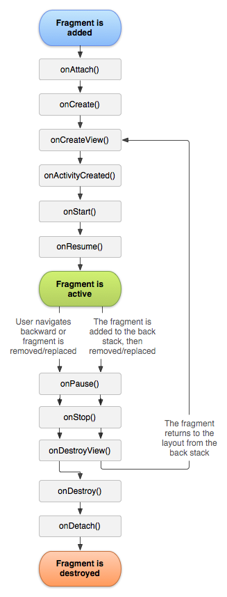Fragment lifecycle.png